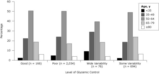 Glycemic control related to age in patients with diabetes, unadjusted, Hawaii, 2006–2009. Good control indicated by an HbA1c of less than 7% for 3 years, and poor control indicated by an HbA1c higher than 9% for 3 years. Wide glycemic variability refers to patients who had a reduction in annual mean HbA1c from higher than 9% to less than 7%, followed by an increase to higher than 9%. Some variability refers to patients who did not meet criteria for the other 3 categories. Glycemic control differed significantly by age (P < .001, Pearson χ2 tests)