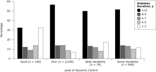 Glycemic control related to duration of diabetes in patients with diabetes, unadjusted, Hawaii, 2006–2009. Good control was indicated by an HbA1c of less than 7% for 3 years, and poor control was indicated by an HbA1c higher than 9% for 3 years. Wide glycemic variability refers to patients who had a reduction in annual mean HbA1c from higher than 9% to less than 7%, followed by an increase to higher than 9%. Some variability refers to patients who did not meet criteria for the other 3 categories. Glycemic control differed significantly by duration of diabetes (P < .001, Pearson χ2 tests).