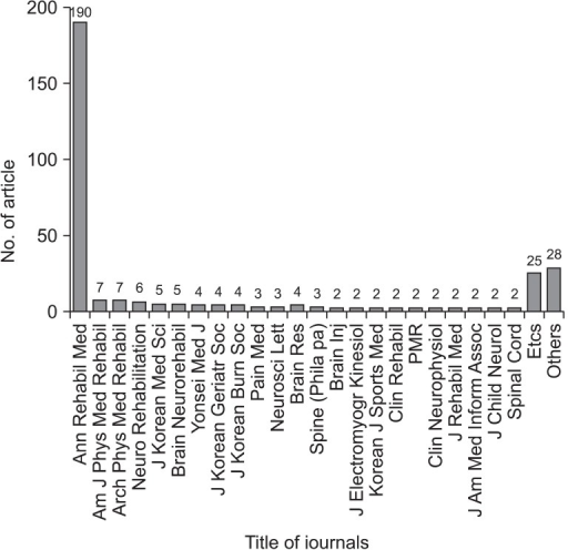The titles of journals and the number of articles registered therein are shown. Most articles published in domestic journals were concentrated in the Annals of Rehabilitation Medicine (Ann Rehabil Med), whereas articles published in foreign journals were scattered over various journals.