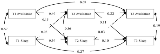 The model for the evaluation of the relationship between avoidance symptoms and sleep problems after controlling the other two symptom clusters of PTSD (Model 2).Dashed lines indicate insignificant paths. Avoidance symptoms = Avoidance, Sleep problems = Sleep.