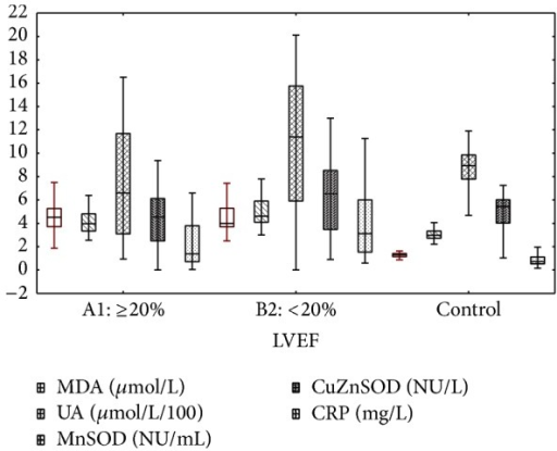 Redox and inflammation biomarkers in patients with LVEF ≥20%, <20%, and control. Median [25%–75%] and 1.5IQR.