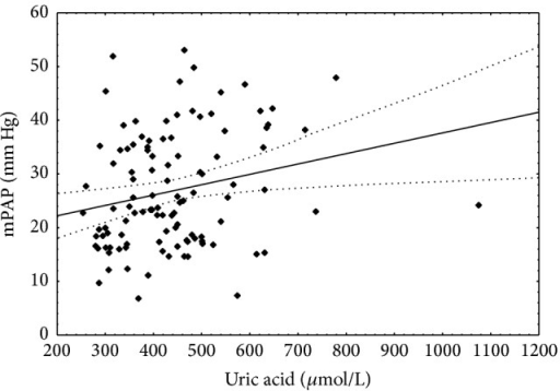Correlation between uric acid concentration and mean pulmonary artery pressure. Spearman r = 0.236; P < 0.05.