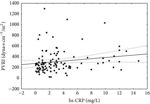 Correlation between hs-CRP concentration and pulmonary vascular resistance index. Spearman r = 0.236; P < 0.05.
