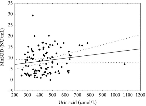 Correlation between uric acid concentration and manganese superoxide dismutase activity. Spearman r = 0.22; P < 0.05.