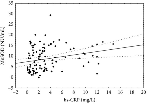 Correlation between hs-CRP concentration and manganese superoxide dismutase activity. Spearman r = 0.286; P < 0.05.