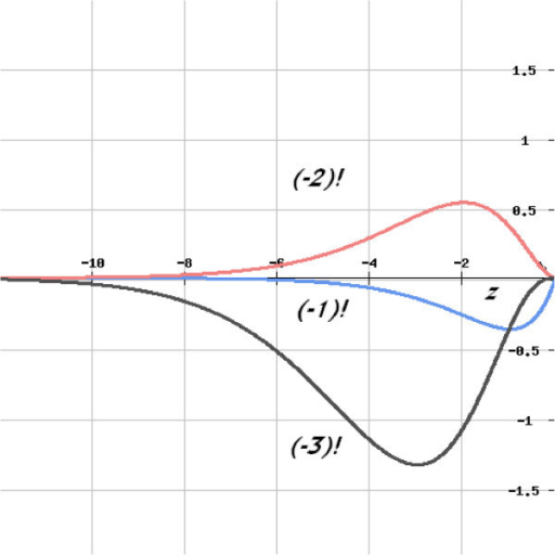 Curves for the integral functions of factorials of some negative integers on the real negative axis.