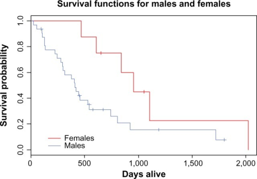 Overall survival in our studied male and female patients.
