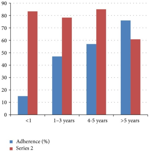 The association between durations of DM adherence, Adama, Ethiopia, 2014 (P = 0.003).