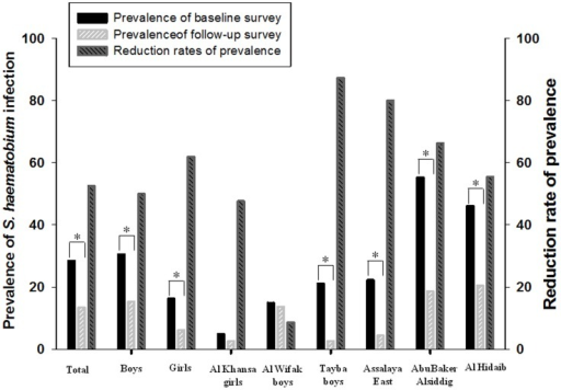 Reduction in the prevalence of S. haematobium infection between the baseline and follow-up surveys.The baseline survey was done at 61 primary schools in Al Jabalain locality before treatment, and the follow-up survey was conducted at 12 schools 6–9 months after the chemotherapy. The reduction rates of prevalence were calculated by [(baseline prevalence - follow-up prevalence)/baseline prevalence] ×100. The figure presented the S. haematobium infection rates of total population, total males and total females, and also showed the representative schools according to the reduction rates of prevalence (low, Al Khansa girls and Al Wifak boys; high, Tayba boys and Assalaya East; middle, AbuBaker Alsiddig and Al Hidaib). * P<0.001, significant difference in S. haematobium prevalence between baseline and follow-up surveys.