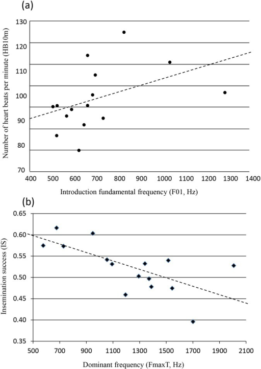 Correlation between voice frequencies in relation to (a) heart beat rates (P = 0.03) and (b) fertility scores (P = 0.002).