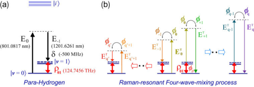 Scheme of Raman-resonant four-wave-mixing process in parahydrogen.(a), Adiabatic driving of vibrational coherence at a Raman transition of v = 0 to 1. (b), High-order four-wave-mixing process initiated from the incident third-laser field, E0T.