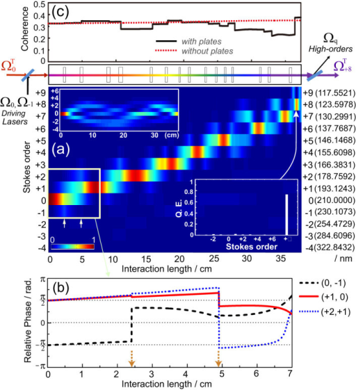 Numerical simulation on artificial manipulation of Raman-resonant four-wave-mixing processes in parahydrogen.(a), Contour plot of photon-number distributions among high-order Raman modes. (b), Typical example of relative-phase manipulation by inserting magnesium fluoride plates. (c), Spatial distribution of vibrational coherence with and without the plates.