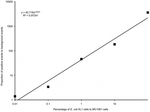 A logarithmic plot of the proportion of false positive background events to positive events in gate P1 versus the percentage of E. coli XL1 to E. coli MC1061 in the initial cell suspension.
