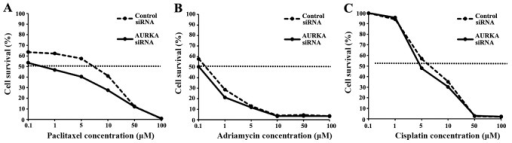 Effects of Aurora kinase A (AURKA) siRNA transfection on chemosensitivity in HEC-1B cells. (A–C) HEC-1B cells were treated with various concentrations of paclitaxel, cisplatin or adriamycin with or without AURKA siRNA transfection. Percent survival was determined 48 h after administration of anticancer drugs using a Cell Counting kit.