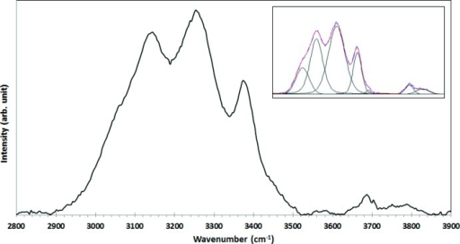 Raman spectrum of tetra­wickmanite in the OH-stretching region (2800–3900 cm−1). At the top right, the spectral deconvolution obtained with seven fitting peaks using pseudo-Voigt line profiles.