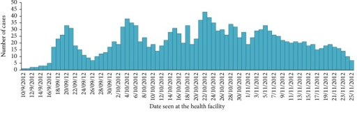 Epi curve of malaria outbreak by date of visit in Zelma-Shenbekuma (village) health post, Burie-Zuria, Amhara, Ethiopia, from September to November 2012.
