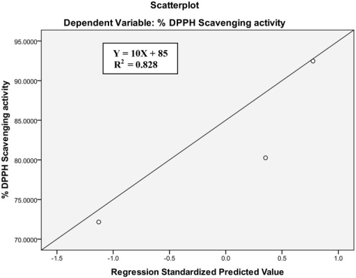 Relationship between total phenolic content and DPPH free radical scavenging activity of active essential oil.