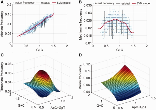 Nonlinear SVM regression models that predict amino acid usage in proteomes from G + C and dinucleotide frequencies in noncoding DNA. Dependency of relative frequencies of Ala (A) and Met (B) in proteomes on the G + C content of DNA, as examples of a linear and nonlinear relationship, respectively. Each dot is a prokaryotic chromosome (>200 kb in size). Red curves show SVM predictions. Several examples which deviate strongly from the dominant trend are highlighted by the vertical lines that show residuals of the regression. SVM regression models that regress the relative frequency of Thr (C) and Val (D) in proteomes against a combination of the G + C content and the frequency of the ApC + GpT dinucleotide.