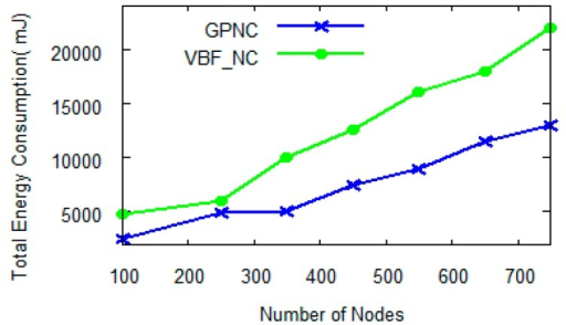 Energy consumption with the number of nodes when N = 5.