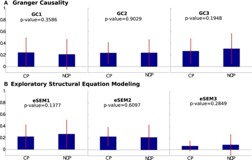 Mean values of structurally connected pairs (CP) and not connected pairs (NCP) across several lags in (A) Granger Causality and (B) eSEM. eSEM1, eSEM2, and eSEM3 (the same as GC1, GC2, and GC3) refers to lag = {1,2,3} for both eSEM and GC. Notice that, in all the cases, the differences found between the two groups were not significant according to the p-value. So, neither eSEM nor GC distinguished between CP and NCP.