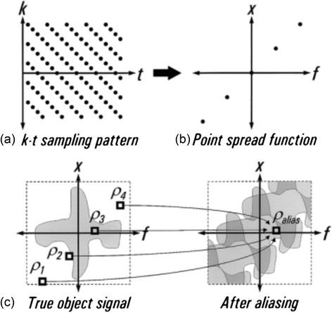 k-t aliasing. With an appropriate undersampling design (a) in a FPP series, the distribution of the point spread function (b) can be predicted. This gives knowledge of how the true object signal in x-f space (c) aliases. Modelling of this predicted overlapping through training data can allow these signals to be separated and therefore permits greater undersampling factors. Reproduced from [76]