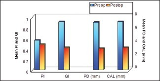 Comparison of pre- and post-operative periodontal health status in Group I