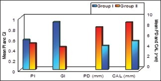 Comparison of pre- and post-operative periodontal health status in Group II