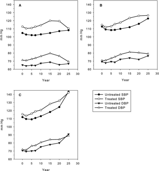 Age-, race-, and sex-adjusted BP over time by Y25 BP