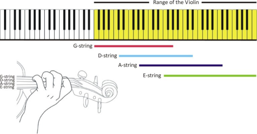 Pitch possibilities of the piano and the violin compared (figure created by the authors).