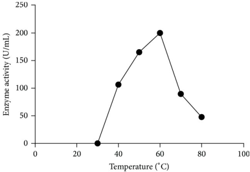 Effect of temperature on enzyme activity. The enzyme was assayed at different temperatures as described in Section 2.