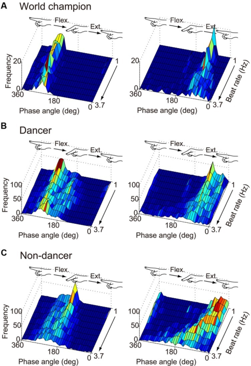 Frequency of the phase angle of the movement trajectory at the beat onset time of the world champion (A), dancers (B), and non-dancers (C). The left column is under the flex-on-the-beat condition, while the right is under the extend-on-the-beat condition. The data of dancers include the world champion.