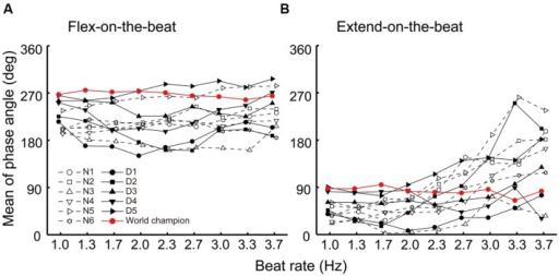 Mean phase angle of the movement trajectory at the beat time under the flex-on-the-beat (A) and the extend-on-the-beat (B) conditions. The data were plotted for each participant. The dashed line denotes the non-dancers, the solid line denotes the dancers, and the red line denotes the world champion.