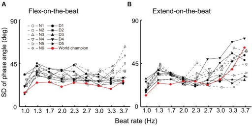 Standard deviation of the phase angle under the flex-on-the-beat (A) and the extend-on-the-beat (B) conditions. The data are plotted for each participant. The dashed line denotes the non-dancers, the solid line denotes the dancers, and the red line denotes the world champion.