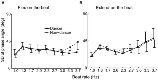 Group average of the SD of the phase angle under the flex-on-the-beat (A) and the extend-on-the-beat (B) conditions. The dashed line denotes the non-dancers, and the solid line denotes the dancers. The vertical bars represent the between-subject SDs. The data of dancers include the world champion.