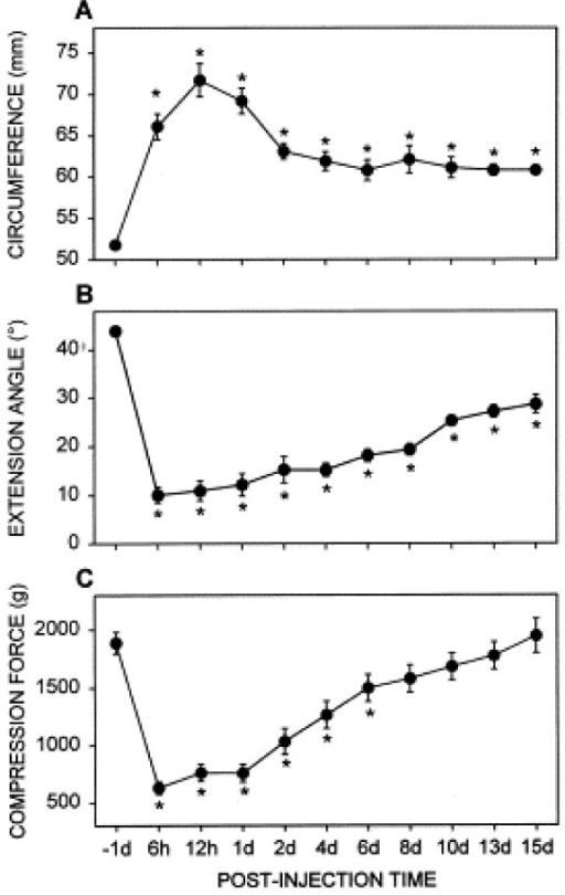 Time course of the changes of three outcome measures in rats with a kaolin/carrageenan (K/C)-induced arthritis. (A) Circumference of the knee before and after K/C injection. (B) Angle at which the knee could be extended before eliciting struggling behavior in the rat. (C) Vocalization threshold of the compression force, which was applied to the knee. Post-injection time is expressed as hours (h) or days (d) after K/C injection. Pre-injection control was taken one day before the injection (-1 d). Asterisks indicate values significantly different from the pre-injection control value by one-way ANOVA followed by the Dunnett's posthoc test (n = 10). Symbols and error bars represent mean ± SE. Reprinted from [33], Copyright 2002, with permission from Elsevier.