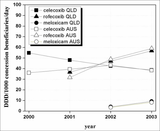 COX-2 inhibitor prescription pattern in concession beneficiaries in Australia and in Queensland between 2000 and 2003.