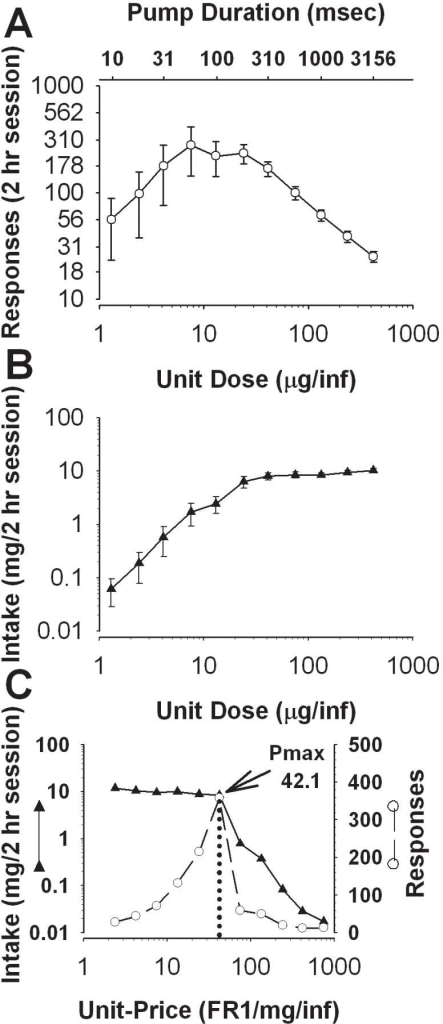 Dose-effect and price-effect relationships derived from self-administration data using a threshold procedure. (A) Dose-response relationship from a group of animals (n=8) tested through a descending series of unit injection doses of cocaine during daily 2 h sessions. The dose of cocaine was reduced each day by adjusting the pump duration (top x-axis); the corresponding unit injection dose is shown on the bottom x-axis. Data are expressed as mean (±SEM) responses on an FR1 schedule. (B) The dose-intake relationship demonstrates that a relatively stable level of cocaine intake is maintained at the high end of the dose range. Data are expressed as mean (±SEM) daily intake. (C) An individual animal's Pmax (maximal price) is graphically determined. The animal's daily responses (right y-axis) and intake (left y-axis) are both plotted as a function of unit-price (FR1/unit-dose). The unit-price at which maximal responding occurs (Pmax), which is graphically distinguishable as the apex of the price-response function (white circles), coincides with the point before which daily intake (black triangles) rapidly declines in response to an increase in price.