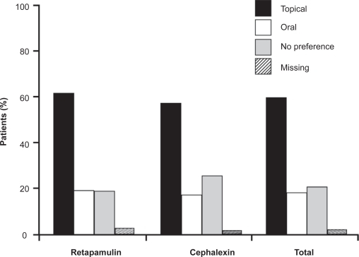 Patients with secondarily infected dermatitis treated with topical retapamulin, 1%, twice daily for 5 days, or with oral cephalexin, 500 mg, twice daily for 10 days, recorded a marked preference for topical therapy over oral therapy in both treatment arms. Drawn from data of Parish et al.31