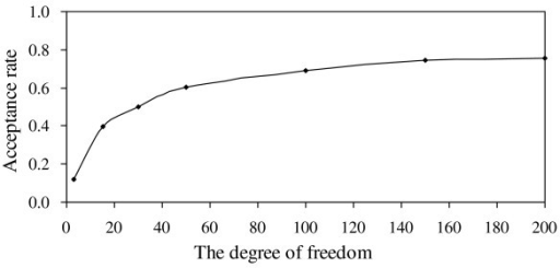 The change of the acceptance rate against the degree of freedom by the proposed method.
