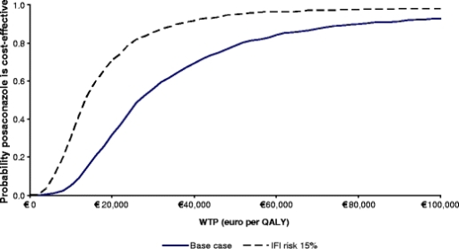 Acceptability curves for the base case and the 15% IFI background risk scenarios, representing the probability that posaconazole is cost-effective in comparison to fluconazole for different values of willingness to pay for a QALY
