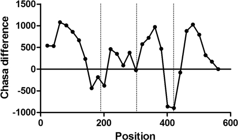 CHASA-diff analysis of 1c47 phosphoglucomutase-1 with SCOP domain boundaries indicated by vertical lines. The domain boundaries separating the four domains in the PDB structure coincide with minima in CHASA-diff, indicating relatively small hydrophobic surface areas.