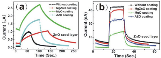 The dependences of photocurrents on operating time for PDs with different metal oxide coatings under UV light (365 nm) with power density of 16.7 μW/cm2 at the bias of 2 V. (a) Before annealing; (b) after annealing at 300°C.