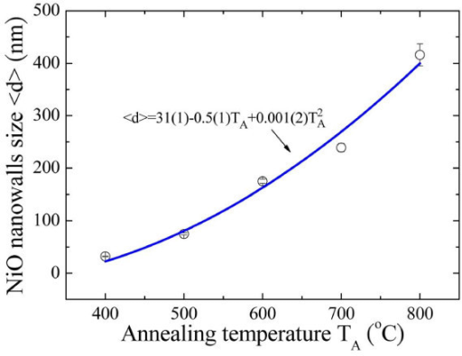 Relation between the annealing temperature TA and the mean nanowall width <d >. The growth temperature TA dependence of the mean nanowall width <d >, where the solid curve shows the fit to the parabolic law and the fitted values.
