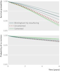 Fig 2 Population averaged (adjusted) survival curves (with 95% confidence intervals shown by dashed lines) for men comparing cemented, uncemented, and Birmingham hip resurfacing patients, with mortality or revision as endpoint