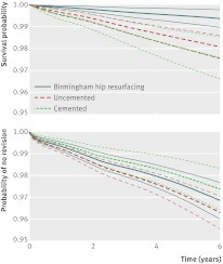 Fig 3 Population averaged (adjusted) survival curves for men aged under 55 comparing cemented, uncemented, and Birmingham hip resurfacing patients, with mortality or revision as endpoint