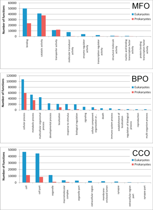 Statistically validated GO ontologies of the CAFA/BAR+ set. Histograms of the main statistically validated GO Molecular Functions (MFO), Biological Processes (BPO), Cellular Component (CCO) ontologies are shown after annotation within validated BAR+ clusters. GO terms are included in main categories and listed with respect to Eukaryotes and Prokaryotes.