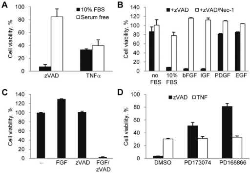 bFGF and IGF-1 promote necroptosis in concert with zVAD.fmk.(A) L929 cells were treated with TNFα or zVAD.fmk under normal serum (10% FBS) or serum free conditions. Cell viability was determined after 24 hr using the CellTiter-Glo Viability assay. The concentrations of all necroptosis-inducing agents are listed in the Materials and Methods section or indicated in the figures. (B) Cells were treated with zVAD.fmk, the indicated growth factors, and Nec-1 under serum free conditions for 24 hrs followed by measurement of cell viability. (C) Cells under serum free conditions were treated with FGF, zVAD.fmk, or both for 24 hrs followed by viability assay. (D) Cell death was induced by zVAD.fmk or TNFα under full serum condition in the presence of 2 µM PD173074 and 20 µM PD166866. In all graphs, average±SD was plotted.