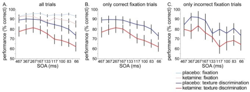 Task performance.Performance on all trials, for the fixation task and texture discrimination task (A). Performance on the texture discrimination task including only correct fixation trials (B) and including only incorrect fixation trials (C). Ketamine administration caused decreased performance on both tasks, but texture discrimination impairments were independent of fixation task performance (impairments were equal for correct and incorrect fixation trials).