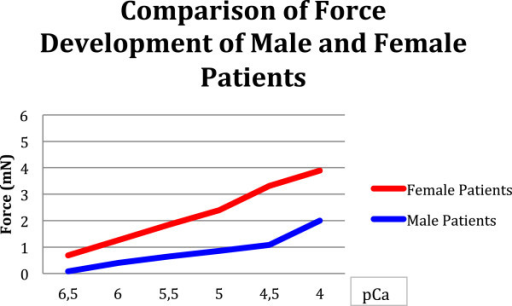 Male and female patients develop significantly different force values (p 0.03).