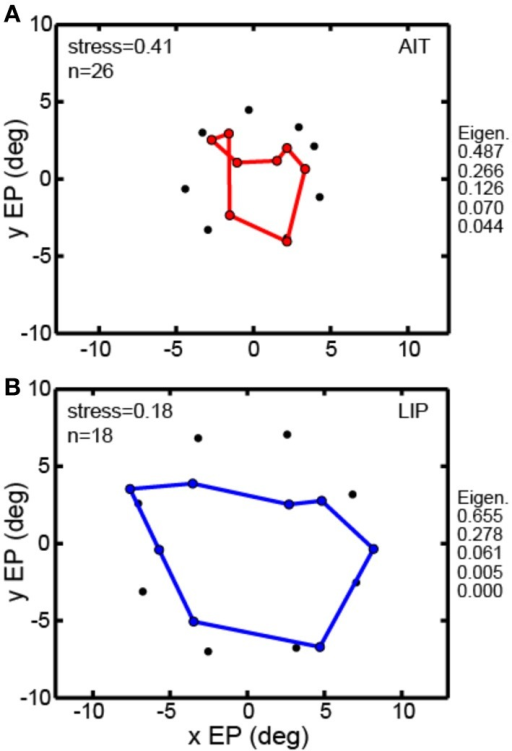 Multidimensional scaling recovery of eye positions from population data using the averaging method with a subset of cells rather than interpolation method employed in Figure 3. (A) Configuration of eye positions recovered from AIT (red points). (B) Configuration of eye positions recovered from LIP (blue points). This averaging method replicates the observation found using the interpolation method; namely, that LIP neurons produce a more accurate representation of eye position than AIT (lower stress in LIP than AIT). Normalized MDS eigenvalues indicated to the right of each panel.